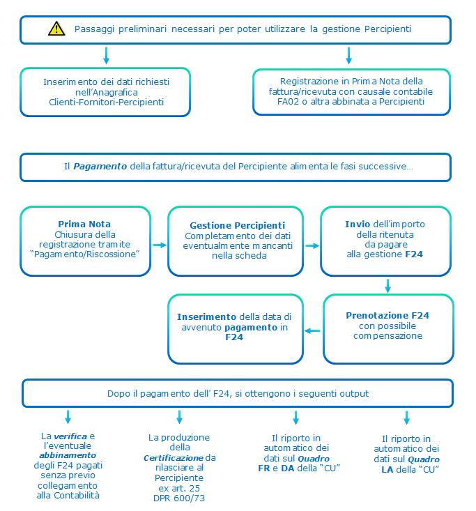 5 0 gestione percipienti for F24 elide prima registrazione
